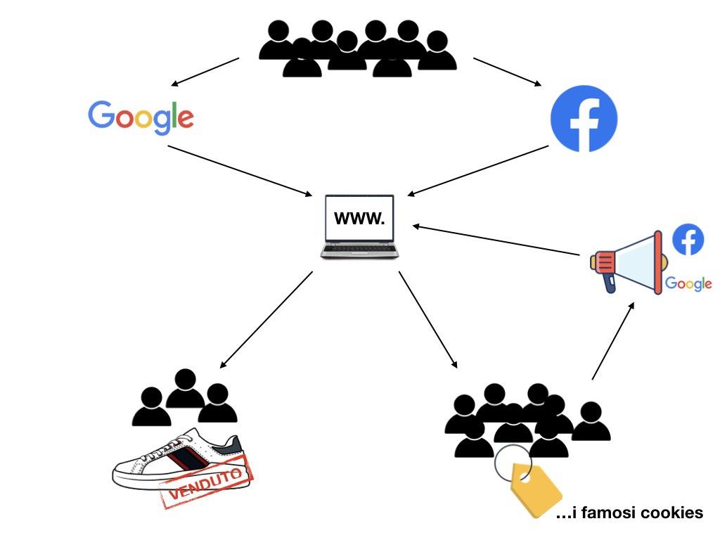 flusso di traffico su internet dai social o da google fino alla vendita finale di prodotti e servizi