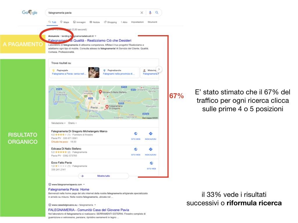 prima posizione su google dove cliccano le persone in percentuale