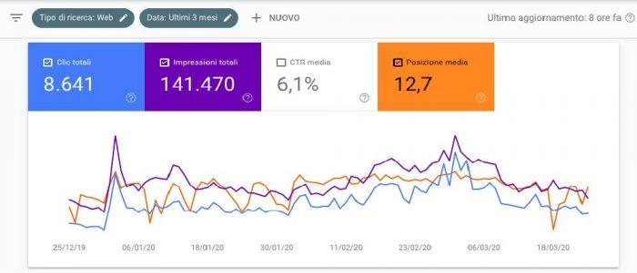 analisi posizionamento sito web su search console 2 di 2
