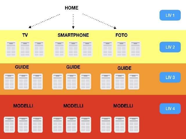 struttura ad albero o silos di pagine e articoli per blog wordpress